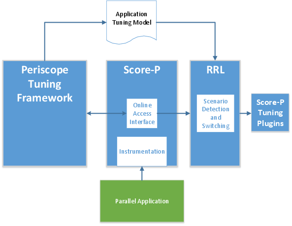 READEX Architecture containing PTF, the READEX Runtime Library (RRL), and Score-P.